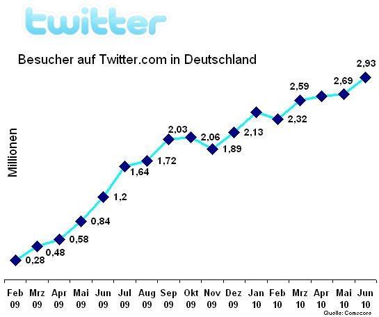 twitter-juni-2010-de