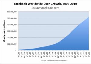 Facebook Nutzerzahlen 500 Mio.