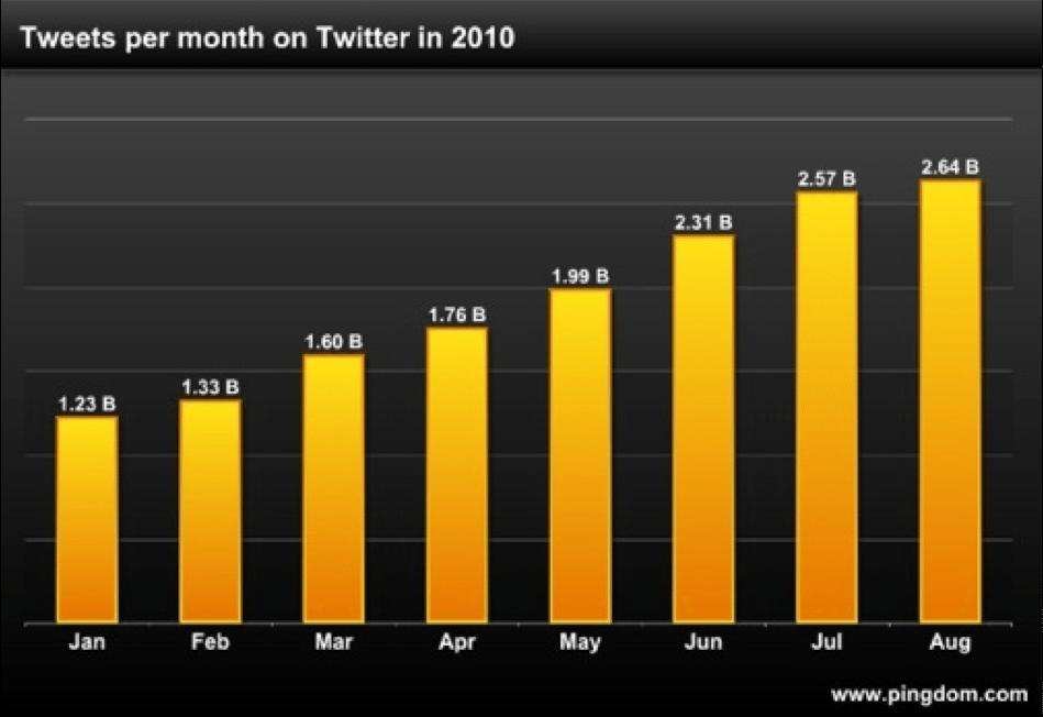 tweets-2010