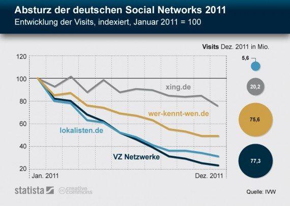 Absturz der deutschen Social Networks - futurebiz.de