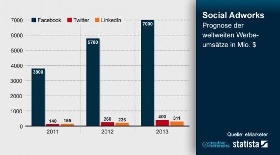 Entwicklung Werbeumsätze von Facebook