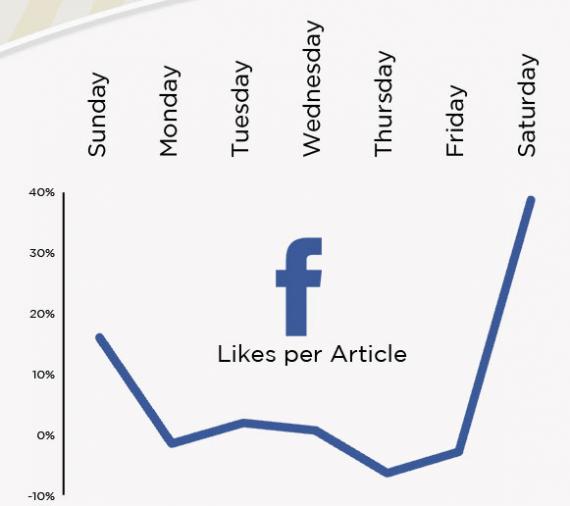 Bester Zeitpunkt für Facebook Postings und unterschiede bei den Wochentagen