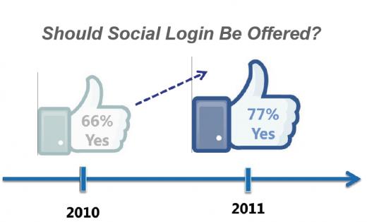 Kunden wünschen sich Social Logins auf Webseiten