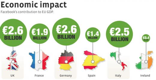 Einfluss-Facebook-BIP-Deutschland