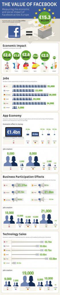 Facebook und die Europäische Wirtschaft