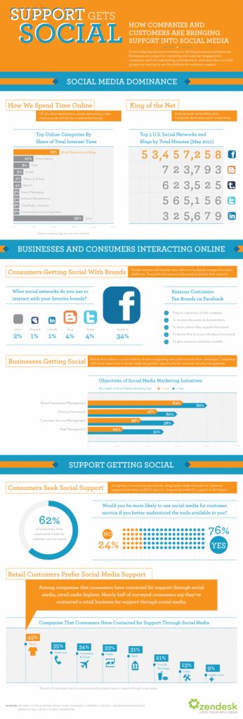 Rolle des Kunden-Supports in sozialen Netzwerken