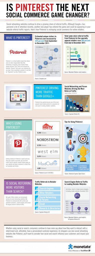 Potenzial von Pinterest für Social Commerce