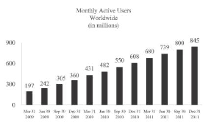 Facebook: 845 Mio. weltweite Nutzer pro Monat