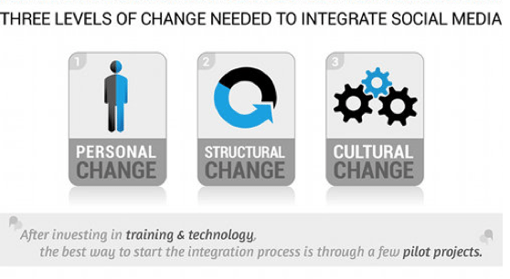 social integration and structural change in Types of social structural change today, there is much conflict within states, characterized by a general breakdown of government, as well.