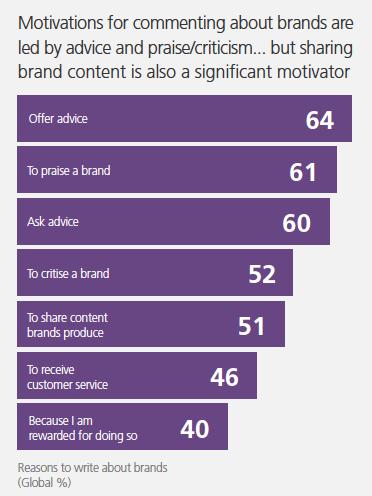 Brand Engagement in sozialen Netzwerken