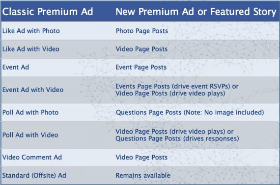 Neue Anzeigenformate für Premium Facebook Anzeigen