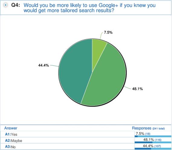 Fördert die soziale Suche die Google+ Nutzung