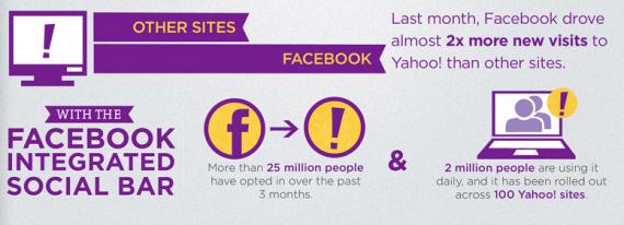 Auswirkungen der Open Graph App von Yahoo!