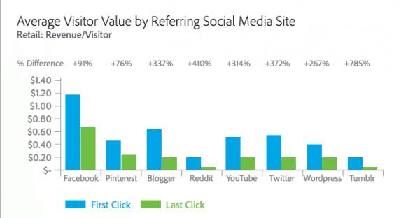Social Media Messung - First Click vs Last Click