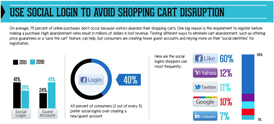 Einfluss von Social Logins auf den E-Commerce