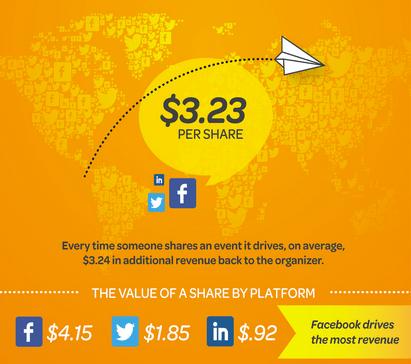 Social Commerce - Wert eines Shares auf Facebook