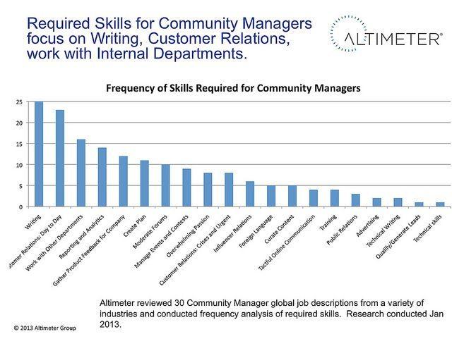 Anforderungen Community Manager
