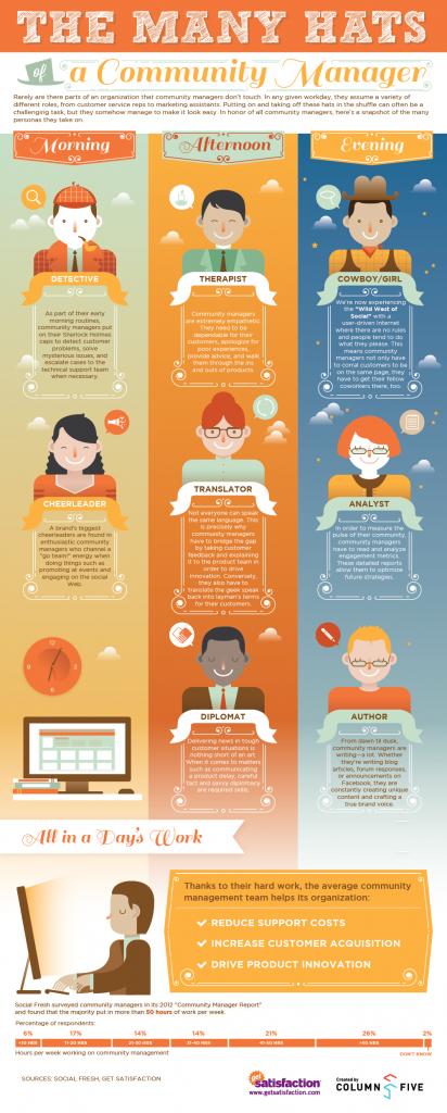Community Manager Infografik CMAD