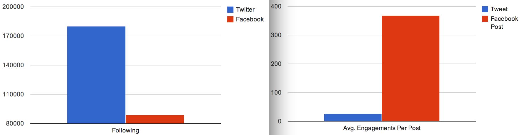 EdgeRank Noise-Filter - Vergleich Facebook und Twitter