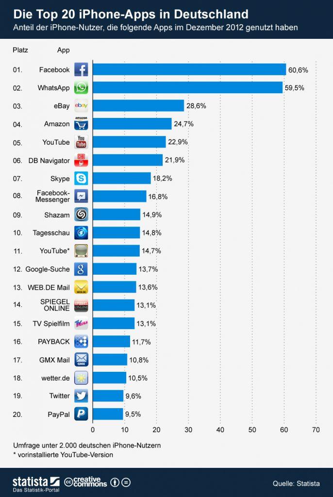 Top IPhone Apps Deutschland