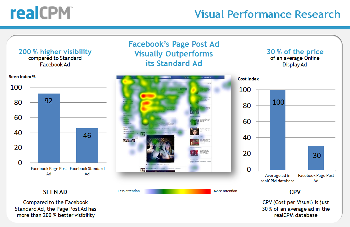eyetracking Studie - Facebook Newsfeed Anzeigen