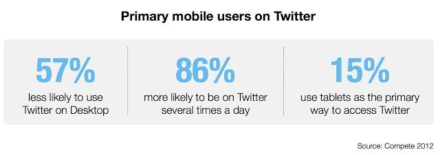 Mobile Twitter Nutzung Studie
