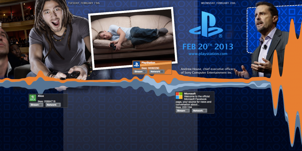 visalyze - Social Media Analyse Playstation4