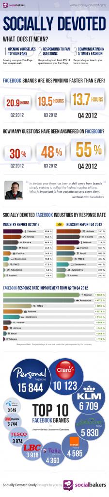 sociallydevoted-q4