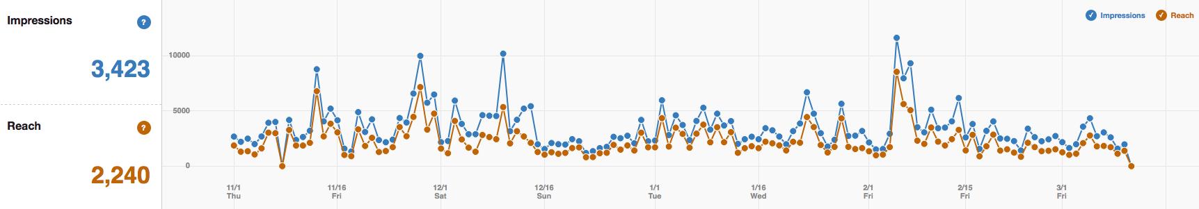 Pinterest Analytics - Reichweite und Impressions messen