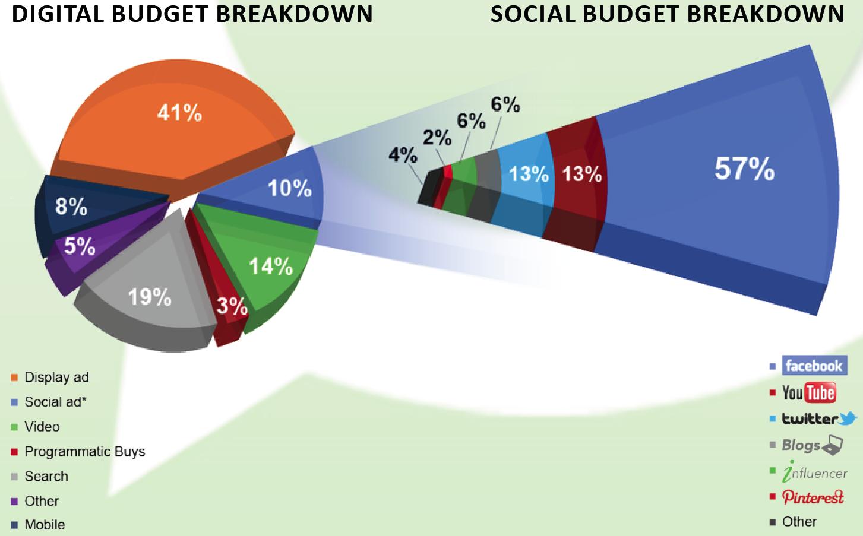 Verteilung Anzeigenbudget soziale Netzwerke