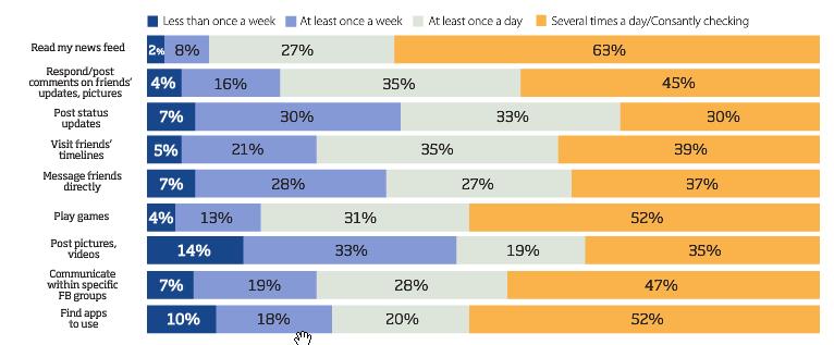 63 % der Facebook Mobile Nutzer überprüfen ihren Newsfeed mehrmals am Tag