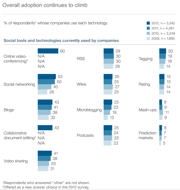 McKinsey Global Survey results  - Overall adoption