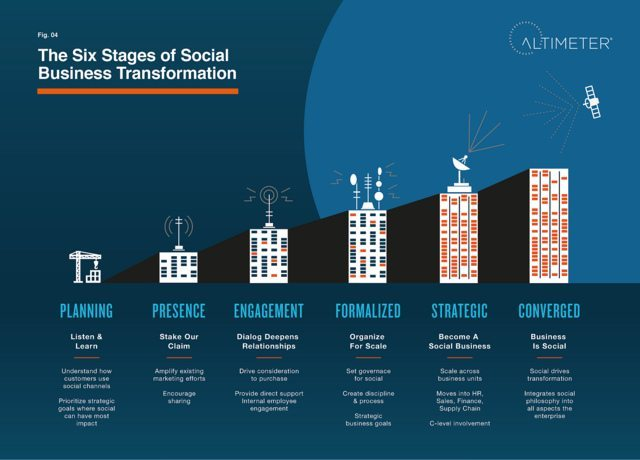 Social Business Transformation - Altimeter