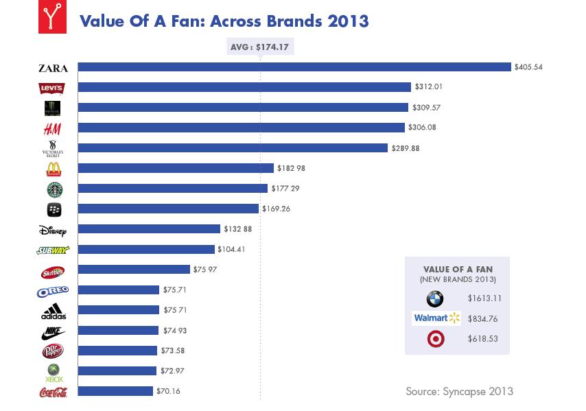 Wert eines Facebook Fans - Studie 2013