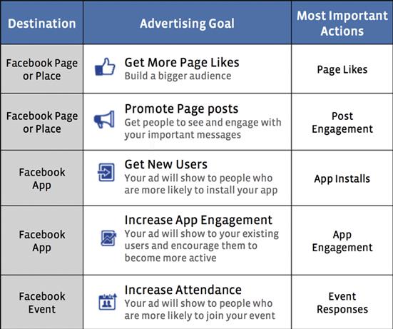 Facebook Anzeigenmanager - Ziele und Auswertung