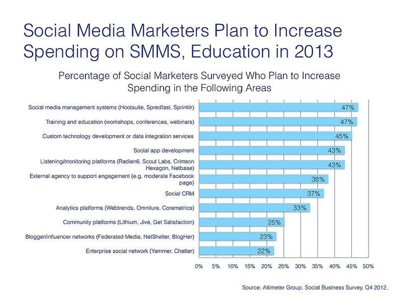 Social Media Marketing Agenda 2013 - by Altimer Group