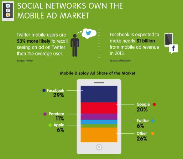 Verteilung mobile Anzeigen - soziale Netzwerke