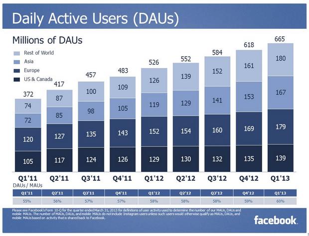 Facebook Nutzerzahlen 2013 Q1