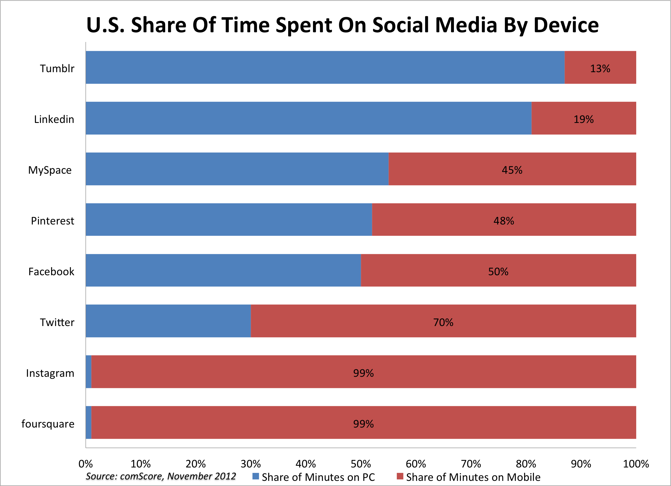 u.s. share of time spent by device-1