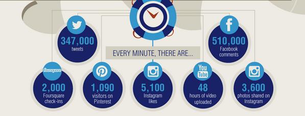 Big Data - 1 Minute in sozialen Netzwerken