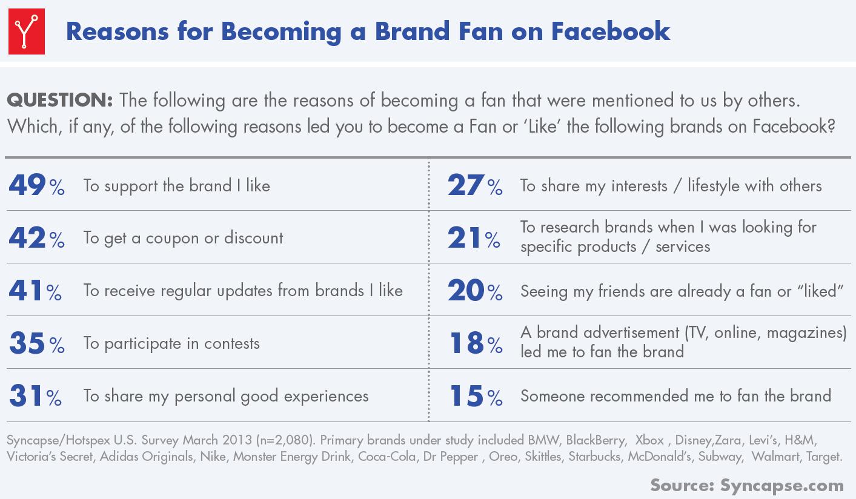 Warum werden Nutzer Fans von Unternehmen?