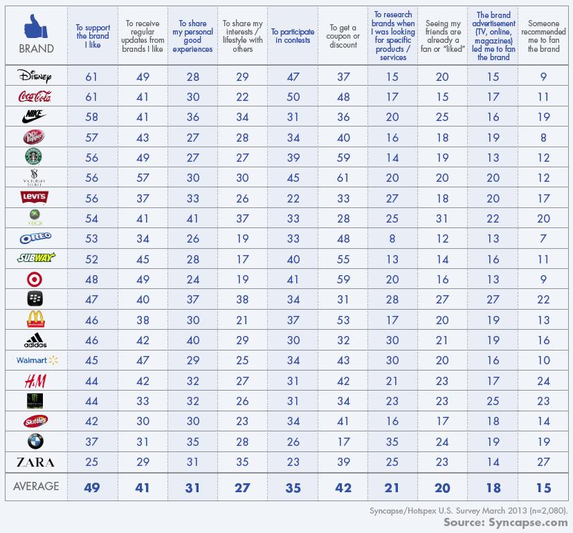 Warum werden Nutzer Fans von Marken auf Facebook ? Beispiele