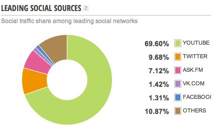 Social Media Traffic von Facebook