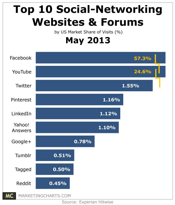 Top Soziale Netzwerke - USA 2013 Mai