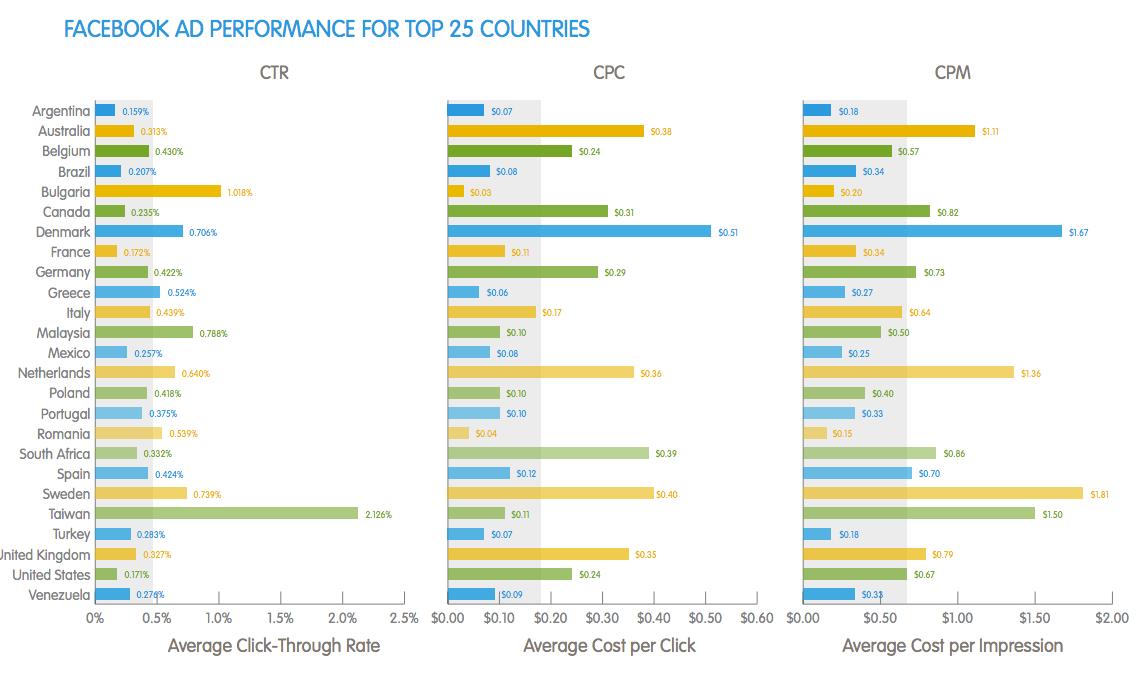 Facebook Werbung - Performance Ländervergleich
