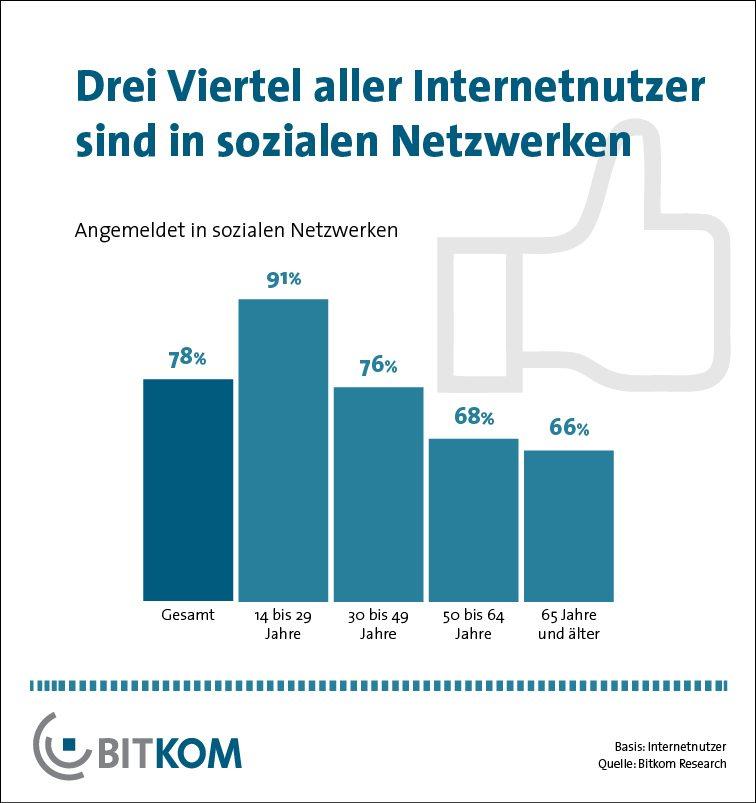 bitkom 78 der deutschen internetnutzer sind mitglied in sozialen netzwerken. Black Bedroom Furniture Sets. Home Design Ideas