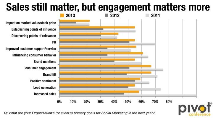 Pivot - Interaktion als wichtigstes Social Media Ziel