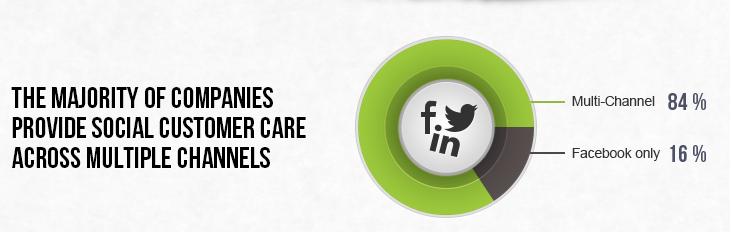 Kundensupport in sozialen Netzwerken - Studie 2013 Socialbakers