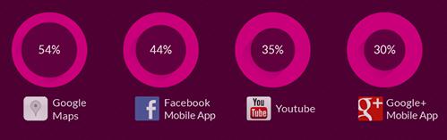 Erfolgreichsten mobile Apps