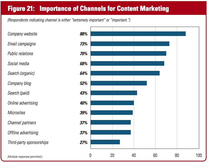 Content Marketing Studie - Kanäle